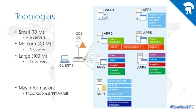 Topologías • Small (10 M)  • ~ 6 servers  • Medium (40 M) • ~ 8 servers  • Large (100 M) • ~ 18 servers  • Más información...