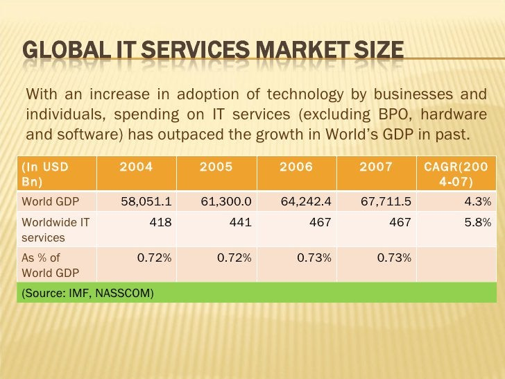 (Source: IMF, NASSCOM) With an increase in adoption of technology by businesses and individuals, spending on IT services (...