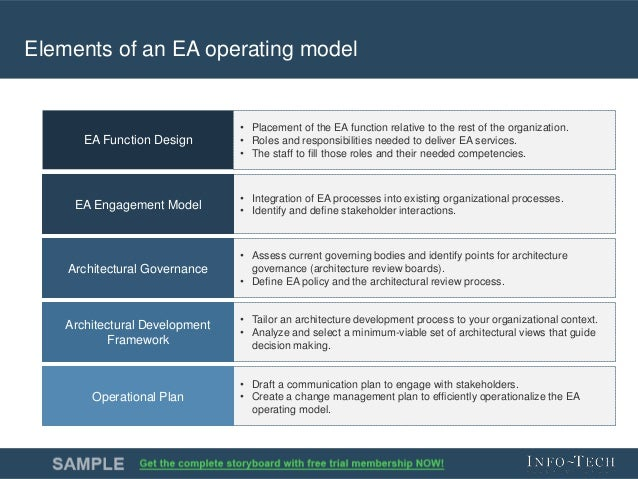 how to write an operating model