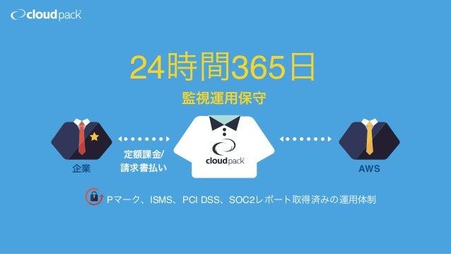 AWSプレミアコンサルティングパートナー アジア地域4社 最上位パートナー 3年連続は2社のみ Premier > Advanced > Standard > Registered 全世界2222社中