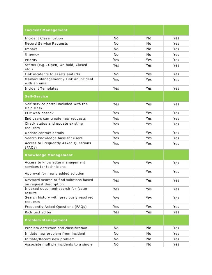 It Help Desk Features Checklist