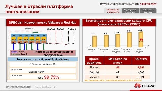11 http://www.spec.org/virt_sc2010/results/specvirt_sc2010_perf.html Возможности виртуализации каждого CPU (показатели SPE...