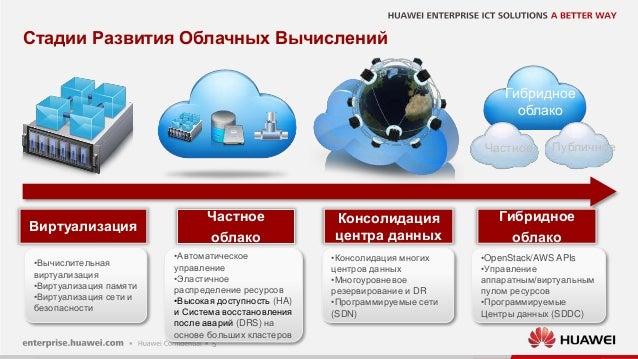 5 Стадии Развития Облачных Вычислений Частное Публичное Гибридное облако Частное облако Консолидация центра данных Гибридн...