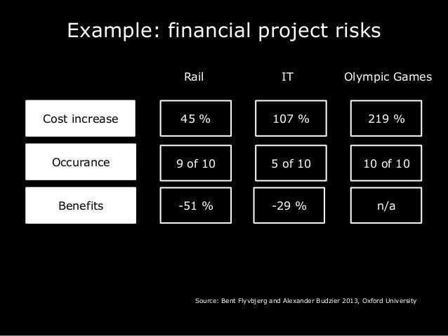 Example: financial project risks Cost increase Rail IT Olympic Games Source: Bent Flyvbjerg and Alexander Budzier 2013, Ox...