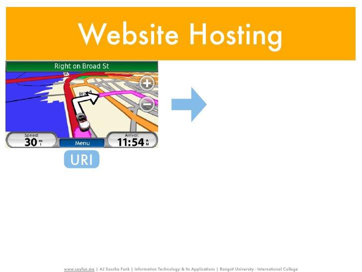 Website Hosting  URIwww.sayfun.me | AJ Sascha Funk | Information Technology & Its Applications | Rangsit University - Inte...