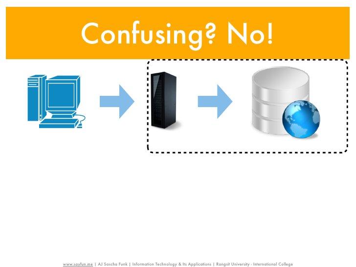 IT for Nursing | Internet & WWW