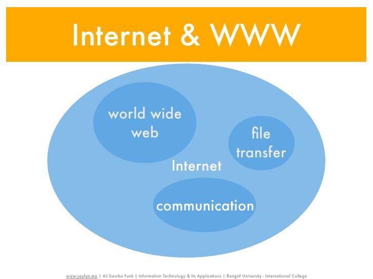 Internet & WWW                    world wide                       web                                                    ...