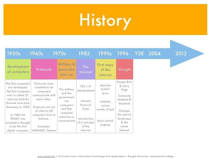 History1950s            1960s              1970s                 1982             1990s            1996            Y2K 200...