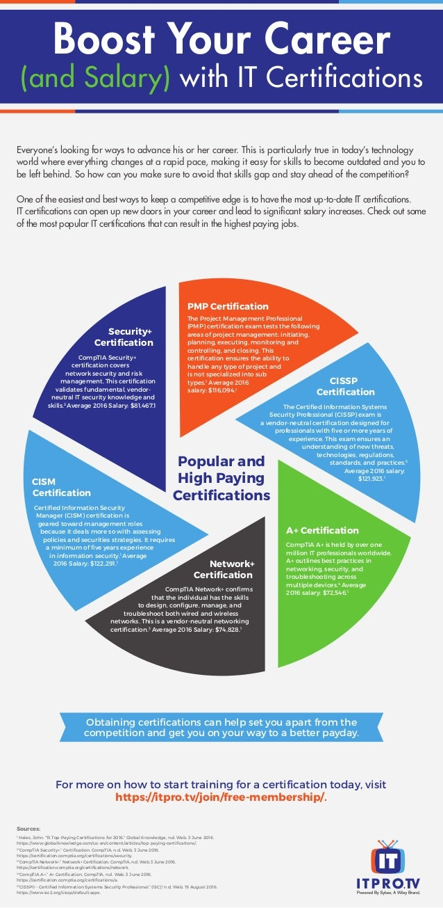 Boost your career and salary with it certifications everyones looking for ways to advance his or her career this is particularly true in 1betcityfo Image collections