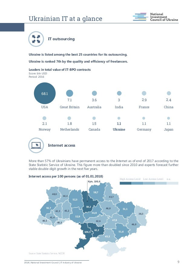 Ukrainian IT at a glance 92018   National Investment Council   IT industry of Ukraine IT outsourcing  Ukraine is listed a...