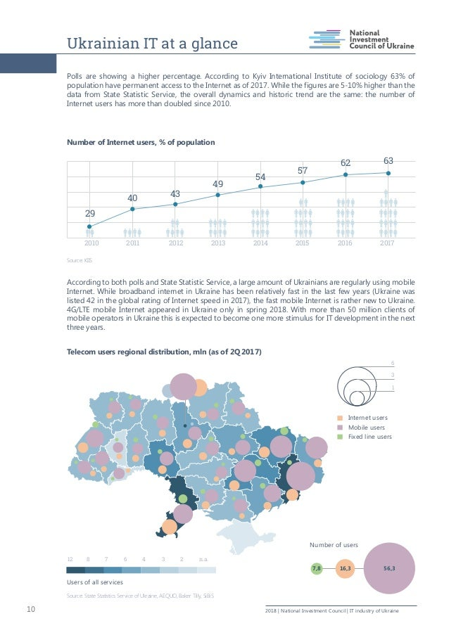 Ukrainian IT at a glance 10 2018   National Investment Council   IT industry of Ukraine Polls are showing a higher percent...