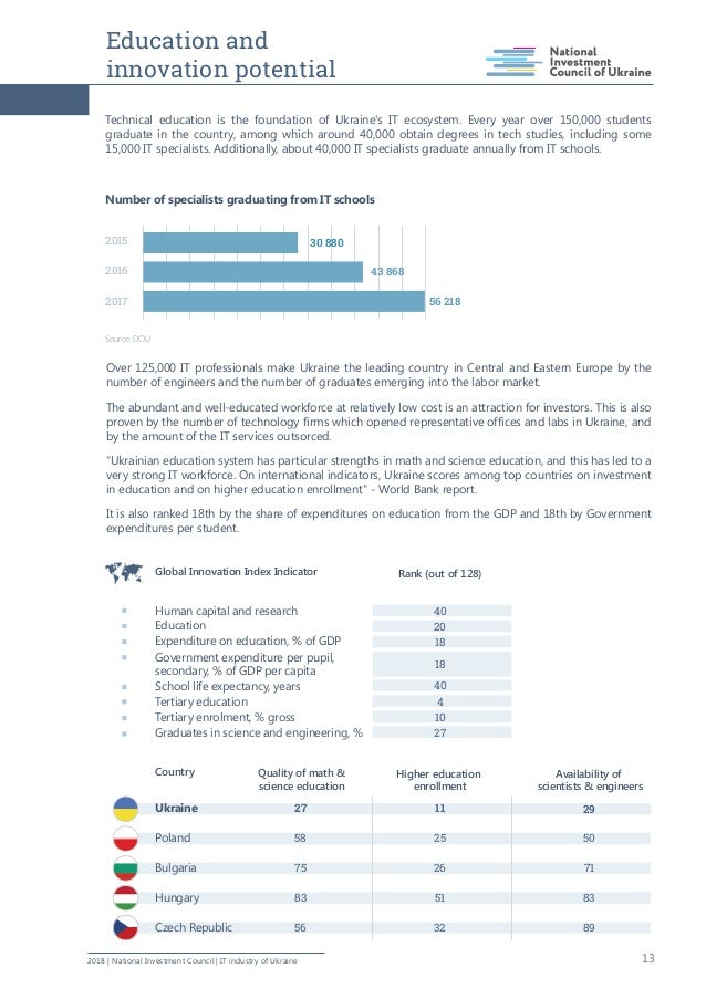 Education and innovation potential 132018   National Investment Council   IT industry of Ukraine Technical education is th...