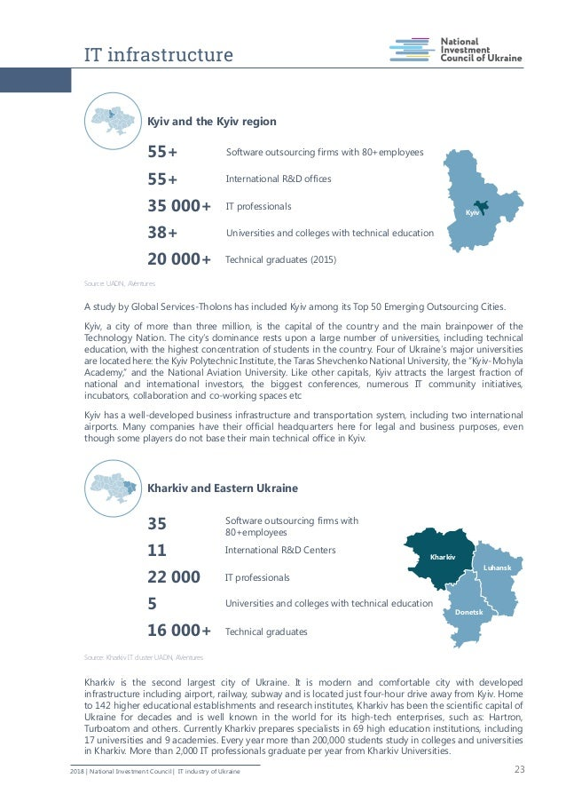 232018   National Investment Council   IT industry of Ukraine Kyiv and the Kyiv region Source: UADN, AVentures A study by ...