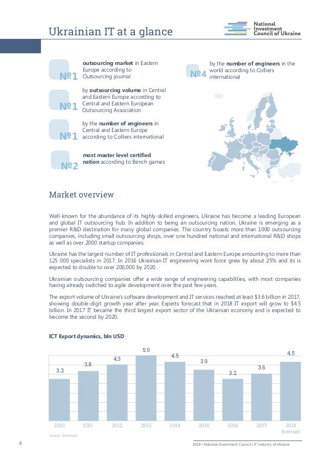 Ukrainian IT at a glance 4 2018   National Investment Council   IT industry of Ukraine Market overview Well-known for the ...