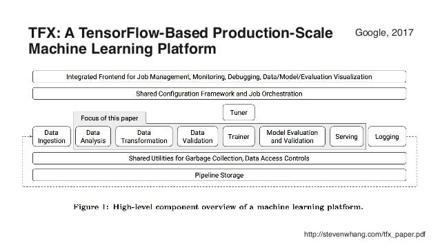 Distributed Deep Learning with Hadoop and TensorFlow
