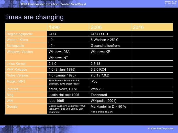 times are changing Marktanteil in D > 90 % Heise online 18.9.06 Google wurde im September 1998 von Larry Page und Sergey B...