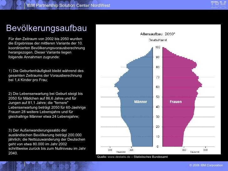 Bevölkerungsaufbau Für den Zeitraum von 2002 bis 2050 wurden die Ergebnisse der mittleren Variante der 10. koordinierten B...