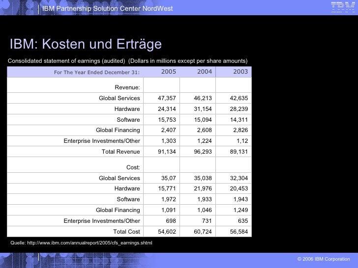 IBM: Kosten und Erträge Consolidated statement of earnings (audited) Consolidated statement of earnings (audited)  (Dollar...