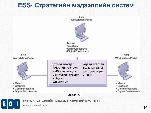 Виртуал Технологийн Тэнхим, Е-НЭЭЛТТЭЙ ИНСТИТУТ  www.emust.edu.mn  10  ESS- Стратегийн мэдээллийн систем  Дотоод өгөгдөл: ...