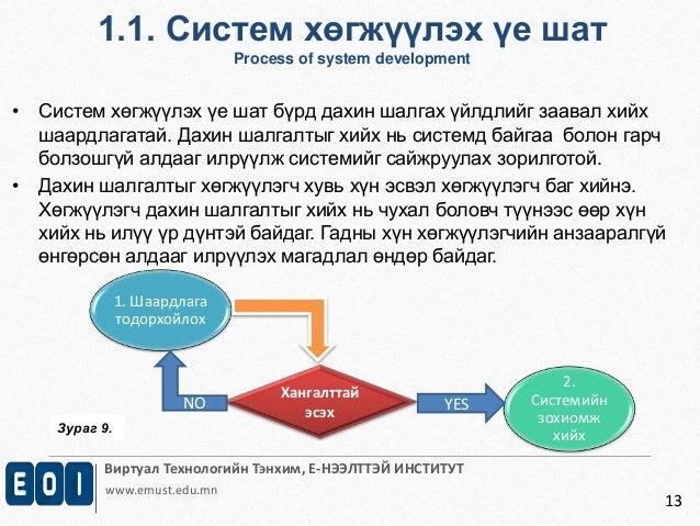 1.1. Систем хөгжүүлэх үе шат  Process of system development  Виртуал Технологийн Тэнхим, Е-НЭЭЛТТЭЙ ИНСТИТУТ  www.emust.ed...