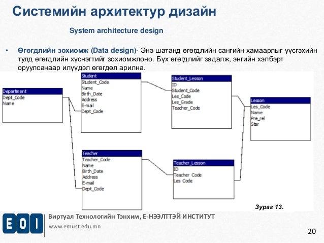 Системийн архитектур дизайн  System architecture design  • Өгөгдлийн зохиомж (Data design)- Энэ шатанд өгөгдлийн сангийн х...