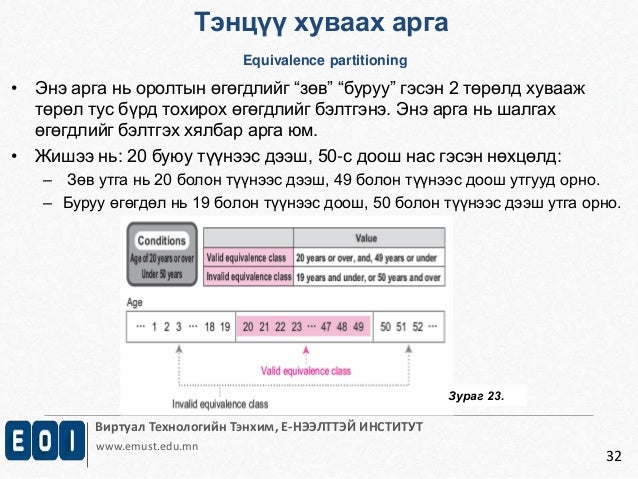 Тэнцүү хуваах арга  Equivalence partitioning  Виртуал Технологийн Тэнхим, Е-НЭЭЛТТЭЙ ИНСТИТУТ  www.emust.edu.mn  32  • Энэ...