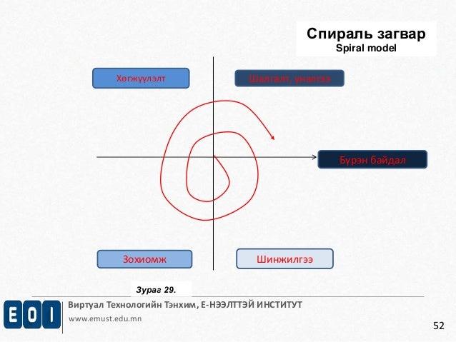 Спираль загвар  Хөгжүүлэлт Шалгалт, үнэлгээ  Виртуал Технологийн Тэнхим, Е-НЭЭЛТТЭЙ ИНСТИТУТ  www.emust.edu.mn  52  Зохиом...