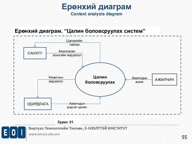 Виртуал Технологийн Тэнхим, Е-НЭЭЛТТЭЙ ИНСТИТУТ  www.emust.edu.mn  55  Ерөнхий диаграм  Context analysis diagram  Ерөнхий ...
