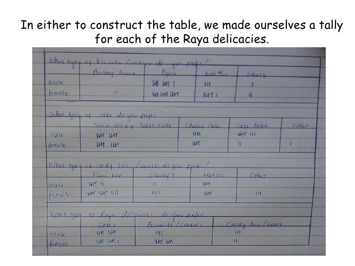 In either to construct the table, we made ourselves a tally for each of the Raya delicacies. <br />