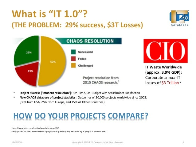 """What is """"IT 1.0""""? (THE PROBLEM: 29% success, $3T Losses) • Project Success (""""modern resolution""""): On-Time, On-Budget with ..."""