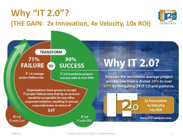 """Why """"IT 2.0""""? (THE GAIN: 2x Innovation, 4x Velocity, 10x ROI) 12/28/2016 Copyright © 2016 IT 2.0 Catalysts, LLC All Rights..."""