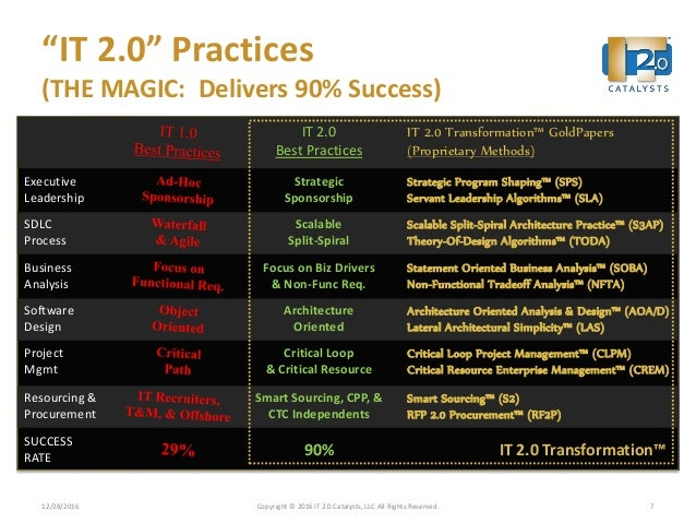 """""""IT 2.0"""" Practices (THE MAGIC: Delivers 90% Success) 12/28/2016 Copyright © 2016 IT 2.0 Catalysts, LLC All Rights Reserved..."""