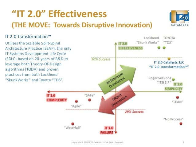 """""""IT 2.0"""" Effectiveness (THE MOVE: Towards Disruptive Innovation) IT 2.0 Transformation™ Utilizes the Scalable Split-Spiral..."""