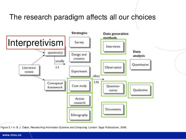 positivist paradigm in research A research paradigm is a conceptual framework that researchers use to conduct the research the two basic research paradigms are positivism and interpretivism.