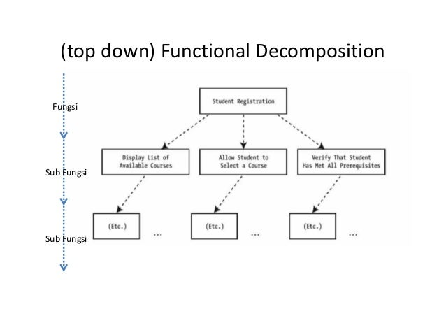 It 405 materi 3 objek dan kelas pendekatan pembangunan software pendekatan functional decomposition oo approach 5 ccuart Images