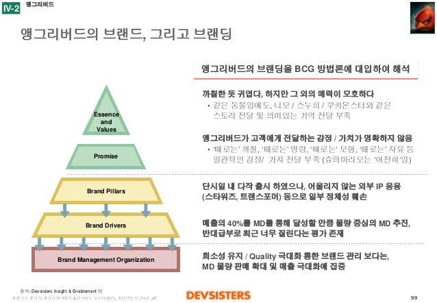 99  세계선도IT사및게임사벤치마킹& 인사이트보고서(5부)_게임산업보고서편_vF  앵그리버드의브랜드, 그리고브랜딩  Essence  and  Values  Promise  Brand Pillars  Brand Drive...