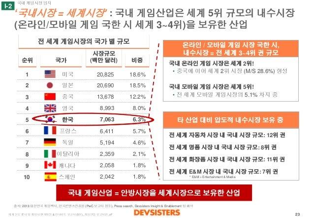 23  세계선도IT사및게임사벤치마킹& 인사이트보고서(5부)_게임산업보고서편_vF  '국내시장= 세계시장' : 국내게임산업은세계5위규모의내수시장(온라인/모바일게임국한시세계3~4위)을보유한산업  순위  국가  시장규모  (...