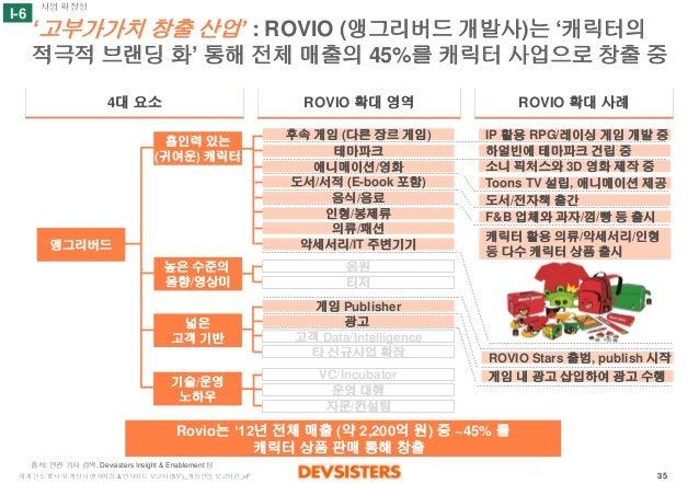 35  세계선도IT사및게임사벤치마킹& 인사이트보고서(5부)_게임산업보고서편_vF  '고부가가치창출산업' : ROVIO (앵그리버드개발사)는'캐릭터의적극적브랜딩화'통해전체매출의45%를캐릭터사업으로창출중  4대요소  ROV...