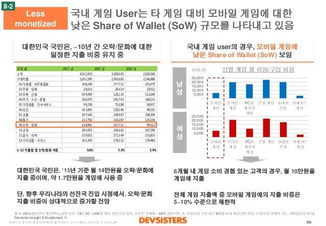 세계 선도 IT사 및 게임사 벤치마킹 & 인사이트 보고서 (5부)_게임산업 보고서편_vF 56  국내 게임 User는 타 게임 대비 모바일 게임에 대한  낮은 Share of Wallet (SoW) 규모를 나타내고 있음...