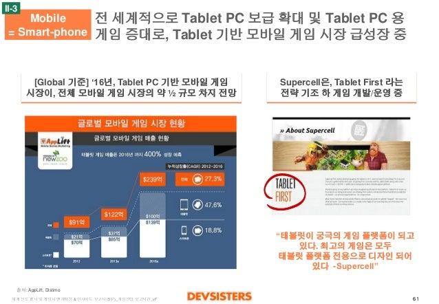 61  세계선도IT사및게임사벤치마킹& 인사이트보고서(5부)_게임산업보고서편_vF  전세계적으로Tablet PC 보급확대및Tablet PC 용게임증대로, Tablet 기반모바일게임시장급성장중  Mobile  = Smart...