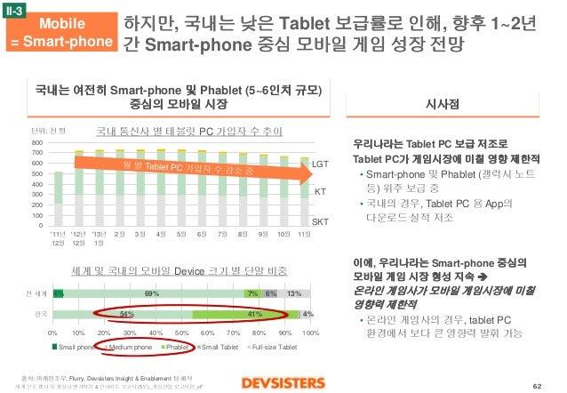 62  세계선도IT사및게임사벤치마킹& 인사이트보고서(5부)_게임산업보고서편_vF  하지만, 국내는낮은Tablet 보급률로인해, 향후1~2년간Smart-phone 중심모바일게임성장전망  Mobile  = Smart-pho...