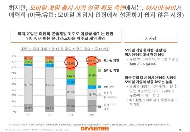 75  세계선도IT사및게임사벤치마킹& 인사이트보고서(5부)_게임산업보고서편_vF  하지만, 모바일게임출시시의성공확도측면에서는, 아시아/남미가매력적(미국/유럽:모바일게임사입장에서성공하기쉽지않은시장)  0%  10%  20...