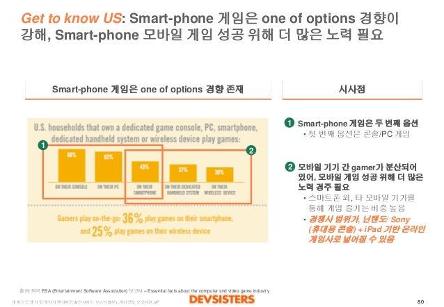 80  세계선도IT사및게임사벤치마킹& 인사이트보고서(5부)_게임산업보고서편_vF  Get to know US: Smart-phone 게임은one of options 경향이강해, Smart-phone 모바일게임성공위해더많...