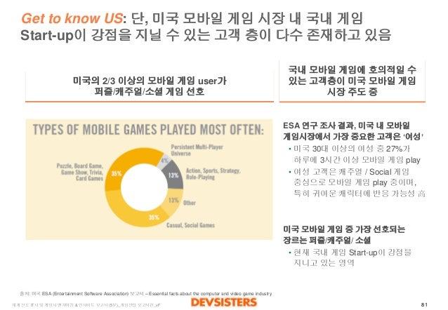 81  세계선도IT사및게임사벤치마킹& 인사이트보고서(5부)_게임산업보고서편_vF  Get to know US: 단, 미국모바일게임시장내국내게임Start-up이강점을지닐수있는고객층이다수존재하고있음  미국의2/3 이상의모바...