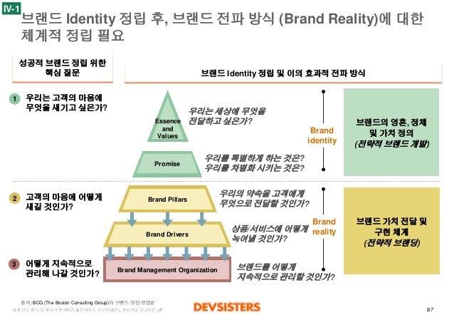 87  세계선도IT사및게임사벤치마킹& 인사이트보고서(5부)_게임산업보고서편_vF  브랜드Identity정립후, 브랜드전파방식(Brand Reality)에대한체계적정립필요  Brandidentity  Brandrealit...