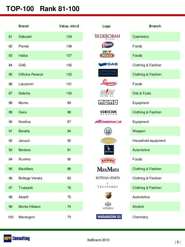 Italbrand 2010 top 100 italian brands for German designer brands