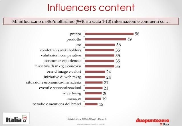 Strictly confidential - All rights reservedItalia2.0: Marzo 2013 (1.500 casi) - Dati in %Mi influenzano molto/moltissimo (...