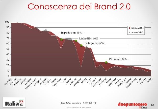 Strictly confidential - All rights reservedConoscenza dei Brand 2.0260102030405060708090100marzo 2013marzo 2012Tripadvisor...