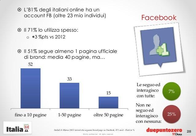Strictly confidential - All rights reservedFacebook L'81% degli italiani online ha unaccount FB (oltre 23 mio individui)...