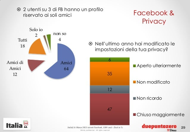 Strictly confidential - All rights reservedFacebook &Privacy 2 utenti su 3 di FB hanno un profiloriservato ai soli amici2...